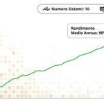 10 Trading System - Durata: 1 Anno