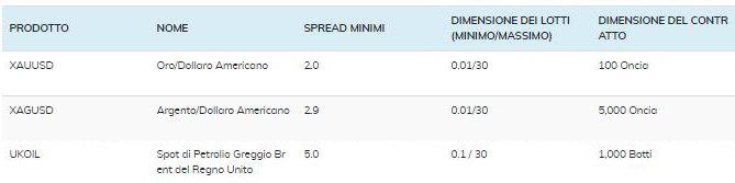 tabella spread materie prime