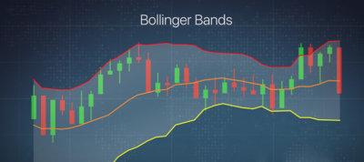 Grafico bande di bollinger