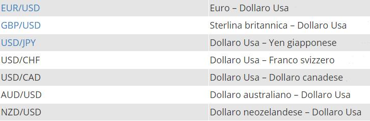 coppie di valute più famose