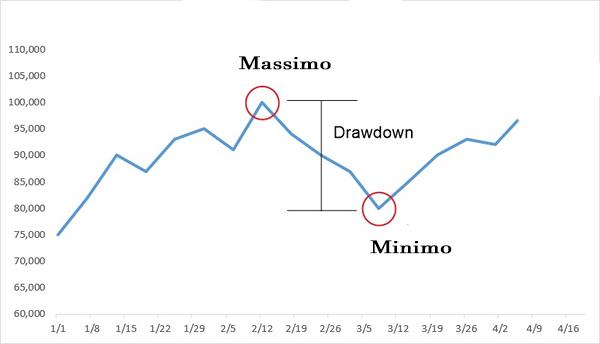 spiegazione grafica di drawdown