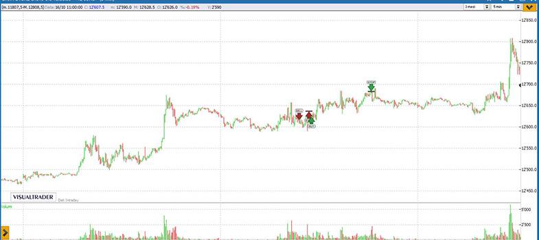 Analisi grafico Dax