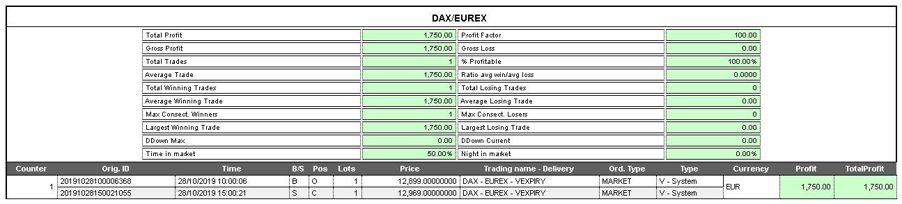 dati operazione dax