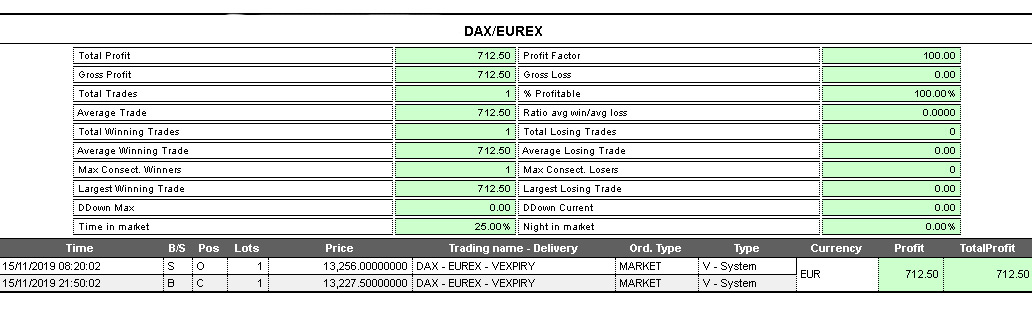 Dati operazione trading system