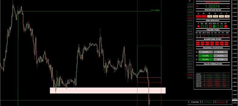 Grafico Sterlina Dollaro