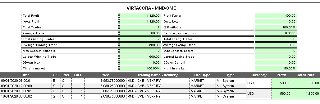 Report operazione trading system