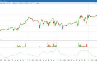 analisi grafico s&p500