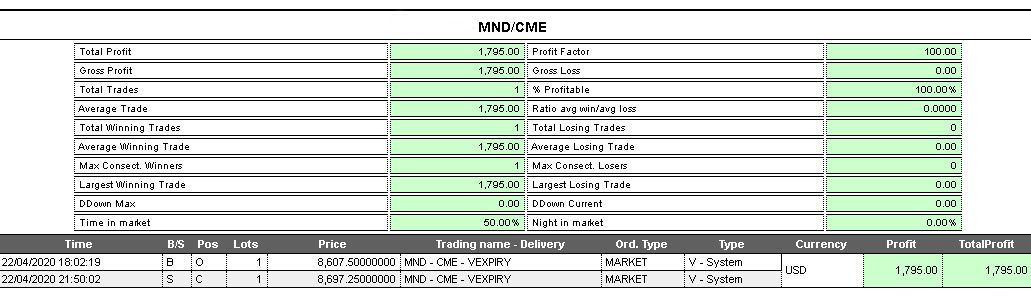 operazione trading system nasdaq