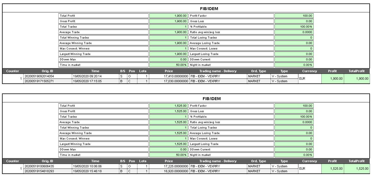 Report operazione trading system ftsemib