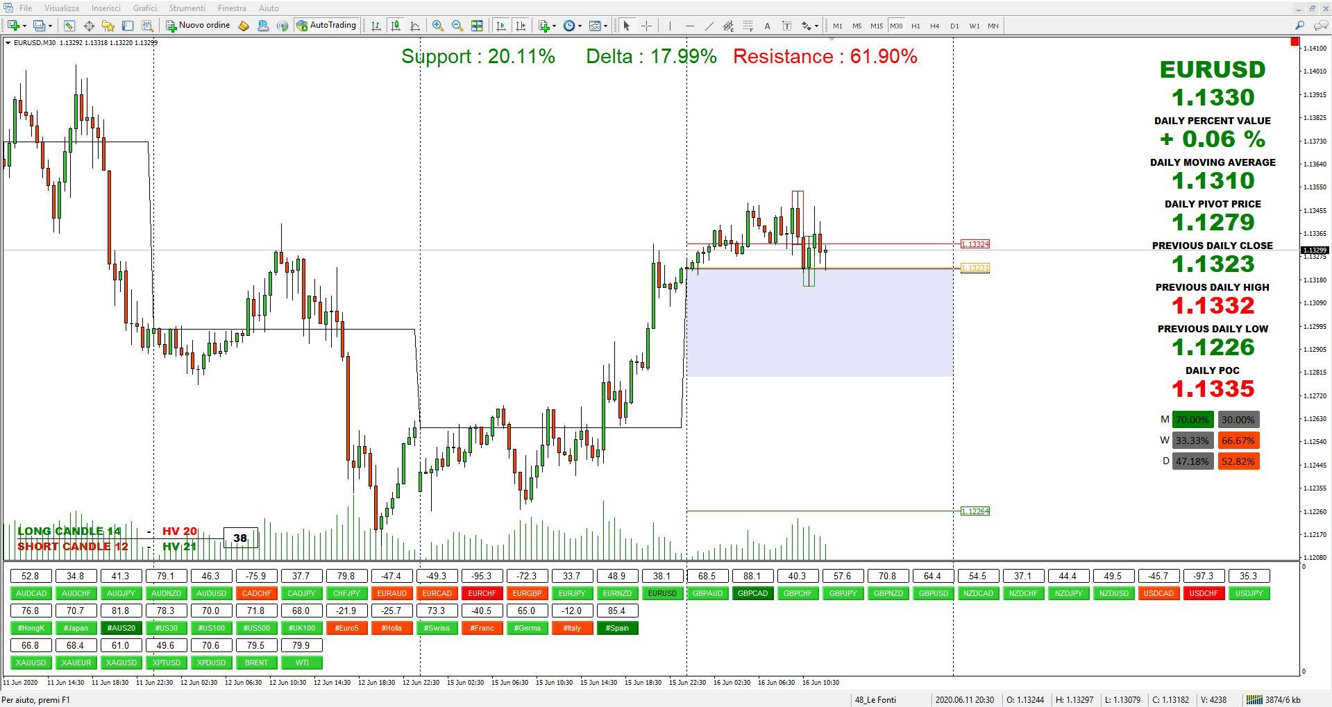 analisi grafico euro dollaro