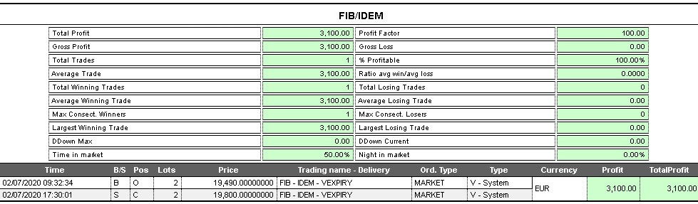 Operazione trading system ftsemib