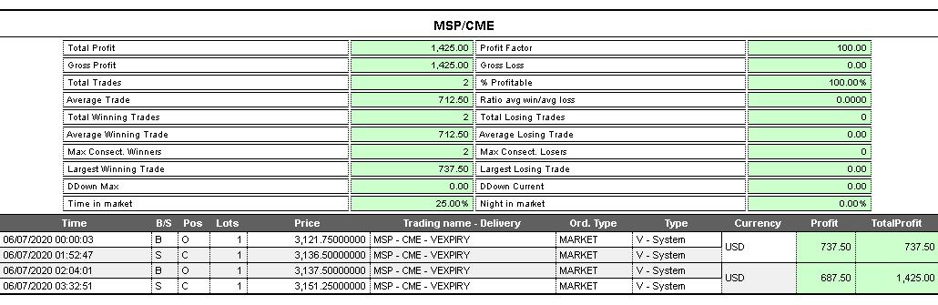 Operazione trading system S&P500