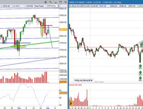 S&P500, cosa suggerisce l'analisi tecnica?