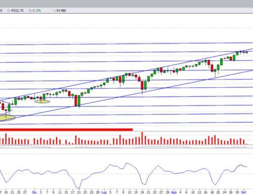 S&P500: target raggiunto, cosa attendersi ora?